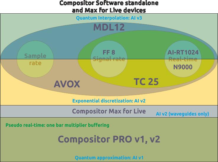 Compositor Software flowchart