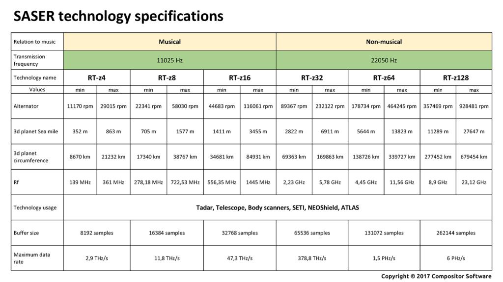 SASER SAS24P3L RT-zX comparison table
