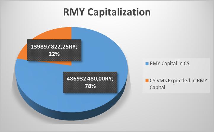 RMY Capitalization 02-09-2018