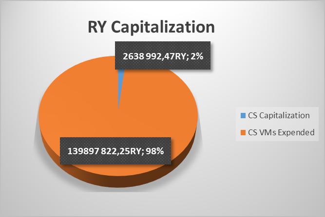 RY Capitalization 02-09-2018