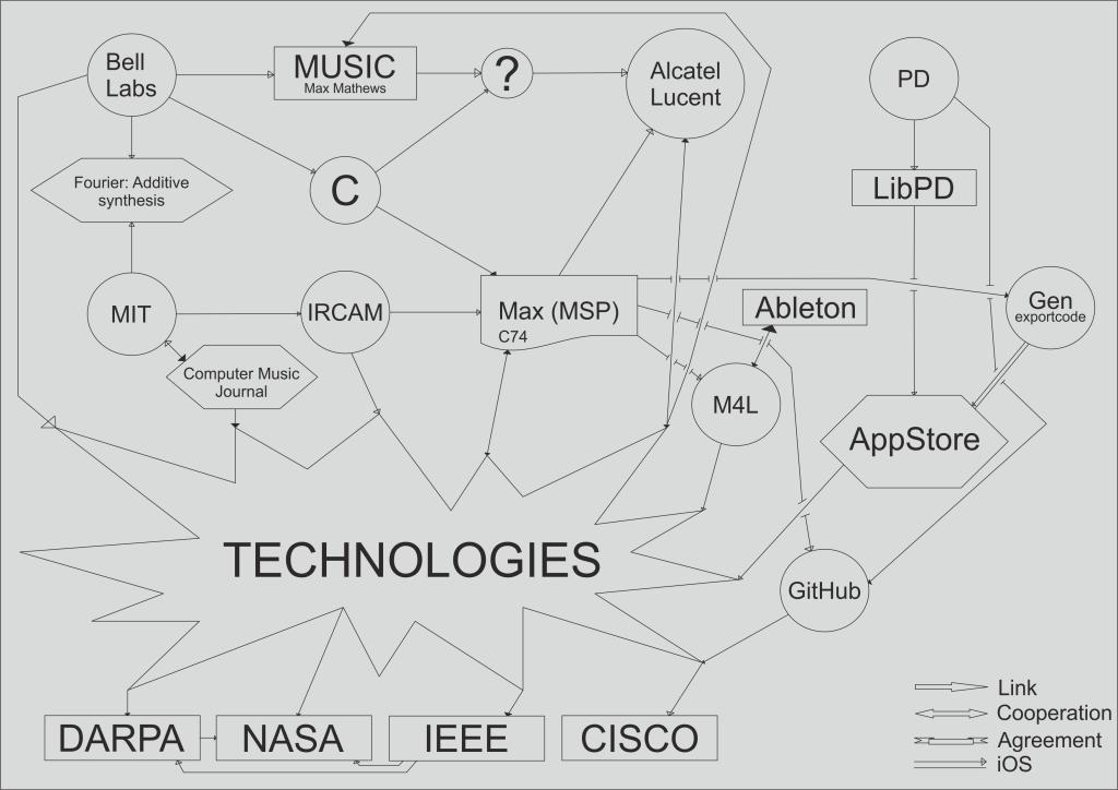 Technological impact