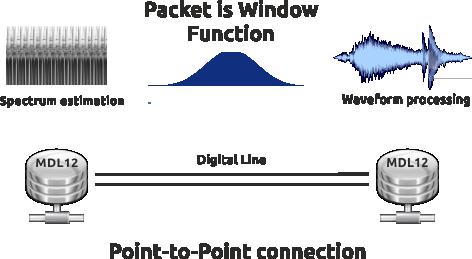 Spherical Interaction Network Setup