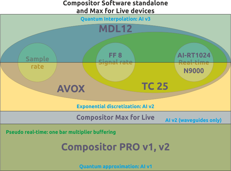 Compositor Software flowchart