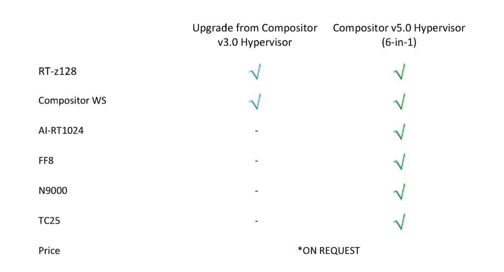 Compositor v5 Comparison Table