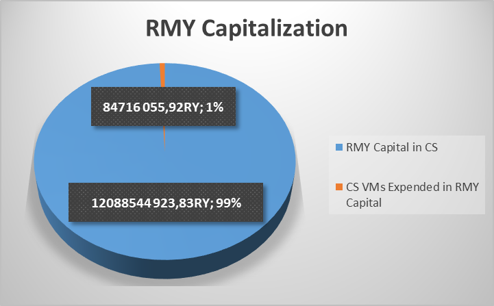 RMY Capitalization 22-08-2019
