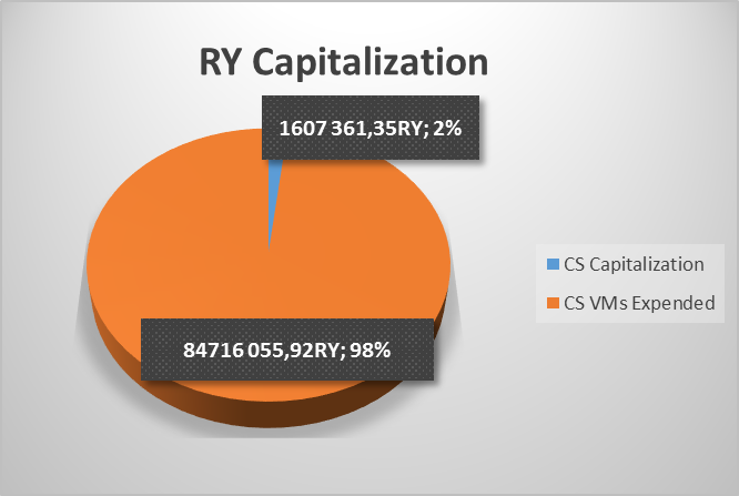RY Capitalization 22-08-2019